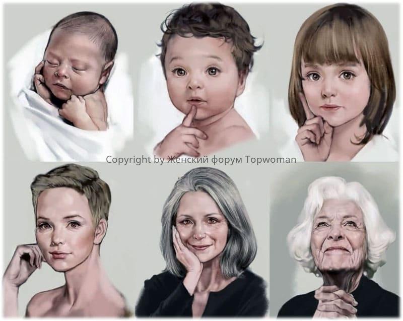 Периоды возраста человека по годам