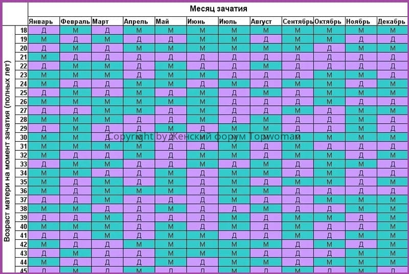 Определение пола ребёнка по китайской таблице