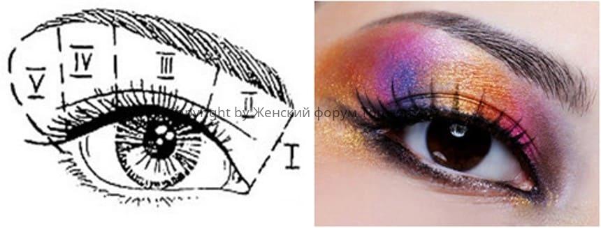 Схема вертикального макияжа